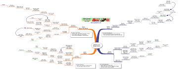 Perspicuous Bjj White Belt Technique Flow Chart De La Riva