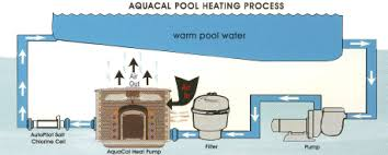 similiar swimming pool heat exchanger installation keywords swimming pool heat pump wiring diagram our heat pump installation