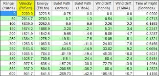 444 Marlin Vs 45 70 Ballistics Chart Heavy 444 Marlin Rifle Gun Ammunition