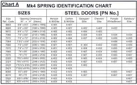 Garage Door Torsion Spring Wire Size Chart Garage Door Torsion Spring Conversion Ilolgo Co
