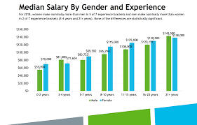 Mobile Designer Salary Median Ux Salary 95k And More From The Uxpa Salary Survey
