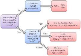 Probability Rules Flowchart Statistics Math Statistics