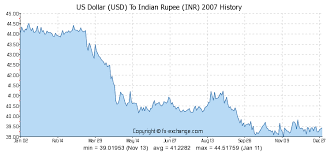 Euro Vs Dollar Historical Chart Unique Eur Sgd Exchange Rate Chart Us Dollar To Inr Chart