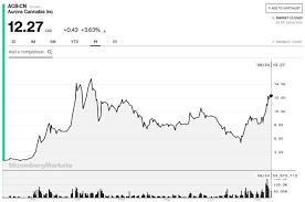 Medff Stock News And Price Medreleaf Corp Stock Price