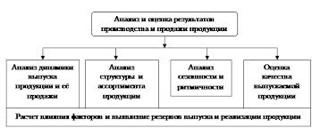 Реферат Анализ объема ассортимента качества и материалоёмкости  Рисунок 1 Система комплексного анализа результатов производства и продажи продукции 4