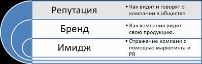 Состояние имиджа интернет магазина cotok ru и пути его  Многие путают корпоративный имидж с репутацией компании и её брендом Ведь корпоративный имидж это то что посылает общественности сама организация