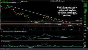 Ugaz Swing Trade Idea Right Side Of The Chart