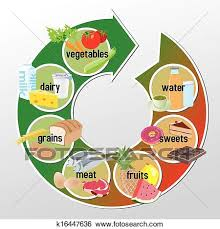grains food group clipart. Delighful Food Clip Art  Infographic Of Groups Food Fotosearch Search Clipart  Illustration Posters Inside Grains Food Group Clipart R