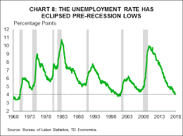 Business Cycle Chart The U S Business Cycle Is Maturing But Likely Still Has