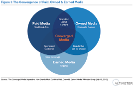What Is Convergence Content Owned Earned Paid Shared And Converged Media