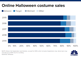 Party City Stock Chart Halloween Shoppers Ditch Brick And Mortar Stores To Buy