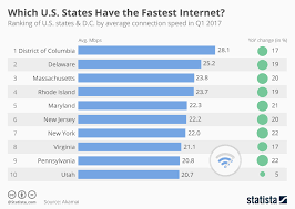 Internet Speed Chart Chart Washington D C Has The Fastest Internet In America