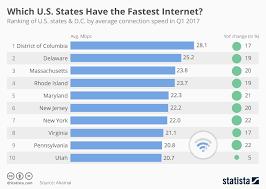 Chart Washington D C Has The Fastest Internet In America