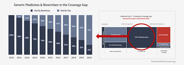Redesigning Medicare Part D To Realign Incentives Aaf