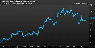 Nvidia Graphics Cards Chart Amd Surges Because Bitcoin Miners Need Its Graphics Cards