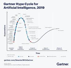 Gartner Chart 2019 Artificial Intelligence Trends