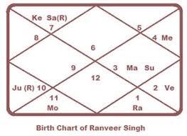 Arjun Kapoor Birth Chart Aspect Of Mars Gives Ranveer Singh A Peppy Persona Truthstar