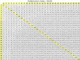 Multiplication Chart 30x30 Pin By Luann Lang On Diagrams Multiplication Table