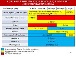Seminar Adult Immunization