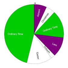 File Roman Catholic Liturgical Seasons Pie Chart Svg Wikipedia