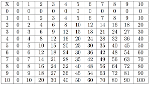 Big Times Table Chart Large Multiplication Table To Train Memory Times Table