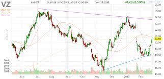 Vz Verizon Communications Inc Daily Stock Chart