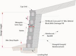 Small Picture Segmental Retaining Wall Design 2 Design Ideas