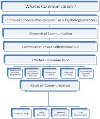 Skill Chart Learn English The Skill Chart