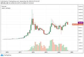 If history repeats itself bitcoin might make a parabolic rally up in the sky and make an ath at 100$ for a day and crash 80% in the summer of 2013. Bitcoin Plunged 50 In March 5 Reasons That Isn T Likely To Happen Again