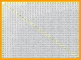 Times Table Chart 1 To 1000 Best Picture Of Chart Anyimage Org