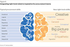 harnessing supplier energy the next frontier in procurement intergrating right brain talent is imperative for procurement teams