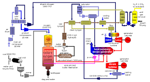 integrated gasification combined cycle wikipedia power plant single line diagram block diagram of igcc power plant, which utilizes the hrsg