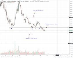 Cardano Price Chart Cardano Ethereum Bitcoin Historic Price Chart