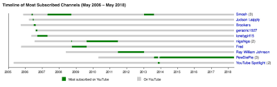 Youtube Subscriber Chart 2018 The 25 Most Subscribed Youtube Channels And Youtubers
