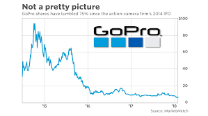 Gopro Stock Quote New GoPro Still Has Believers 'Closer Than Ever To Achieving Its