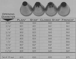 Ateco Tips Tubes With Diameter In Inches And Number For