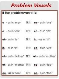 Singing Tip How To Pronounce Problem Vowels Singing