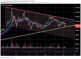Gemini Btc Chart Bitcoin Holding Up At 10 000 Is Alt Season Here For