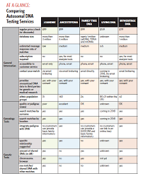 Free Download Autosomal Dna Testing Services Comparison Chart