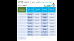 Texas Poverty Level Chart How To Use The 2018 Federal Poverty Level Chart