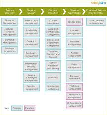 itil process itil overview key concepts and summary