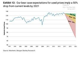 How Much Morgan Stanley Thinks Used Car Prices Will Crater