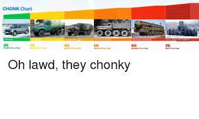 Chonk Chart A Fine Boi He Chomnk A Heckin Chonker