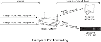 remote video access frequently asked questions lorex what is port forwarding used for at Port Forwarding Diagram