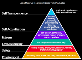 Maslow Hierarchy Of Needs Maslows Hierarchy Of Needs Carlos Lontro Medium