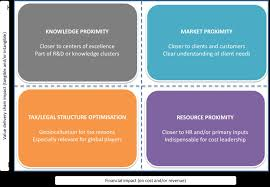 Op Model Design Location In Operating Model Design Business Architecture