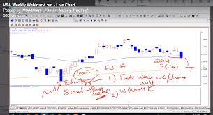 Facebook Stock Live Chart Events Martin Tf Wong