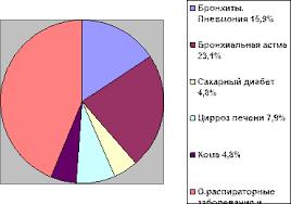 Дипломная работа Работа фельдшера скорой помощи ru ВСЕГО 126
