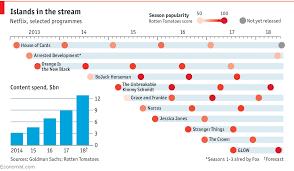 Netflix Subscribers Chart How Netflix Became A Billion Dollar Titan Daily Chart