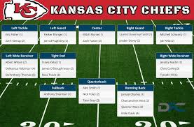 Kansas City Chiefs Running Back Depth Chart Kansas City Chiefs Depth Chart 2016 Chiefs Depth Chart